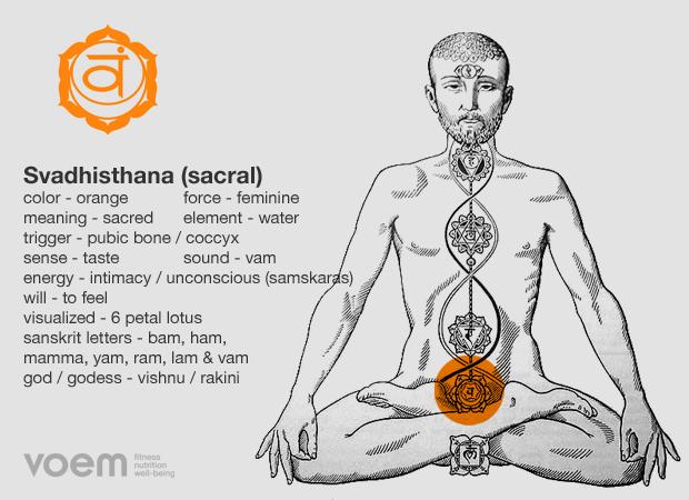 chakras-2Svadhisthana
