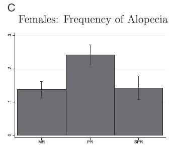grafico c