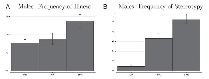 Gráfico 1: A) Frequência de doença. B) Frequência de Estereotipia