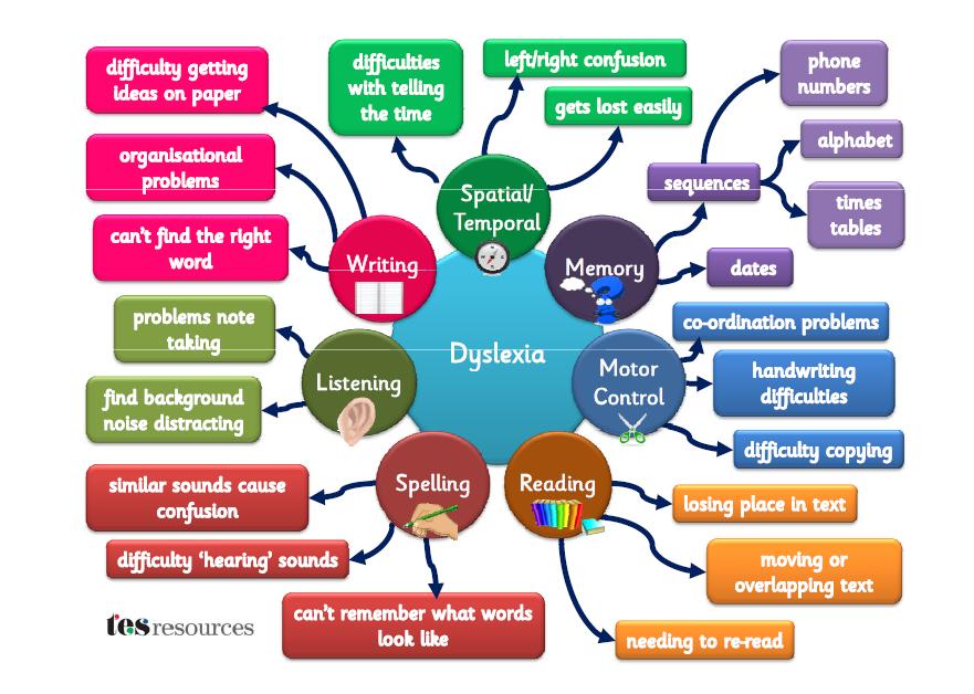 dyslexia-graphic