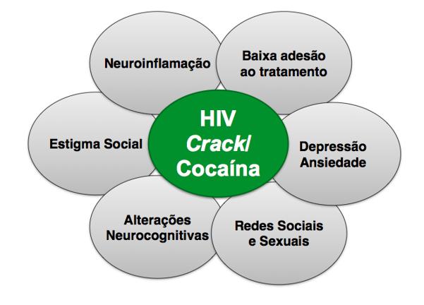 DEPENDÊNCIA DE COCAÍNA e INFECÇÃO PELO VÍRUS HIV-por GUSTAVO ROBERTO VILLAS BOAS e THIAGO PAULUZI JUSTINO